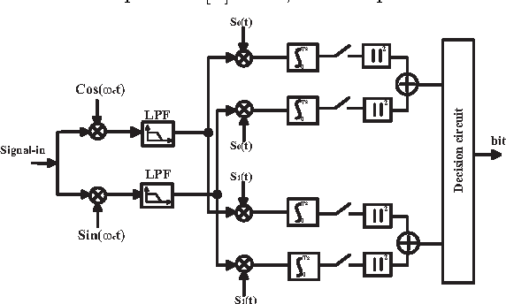 Figure 2 from A FSK demodulator comparison for ultra-low power, low