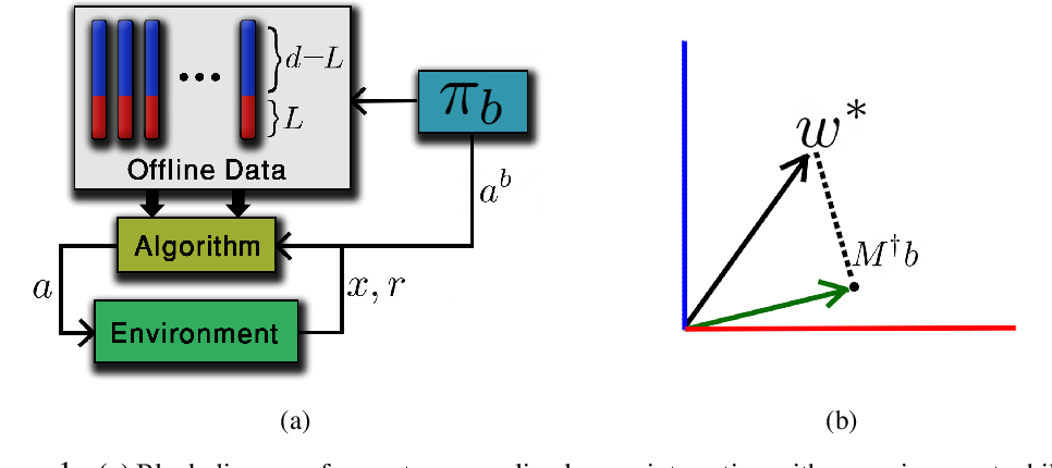 Figure 1 for Bandits with Partially Observable Offline Data