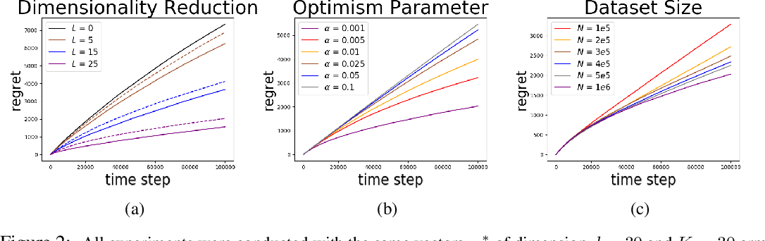 Figure 2 for Bandits with Partially Observable Offline Data