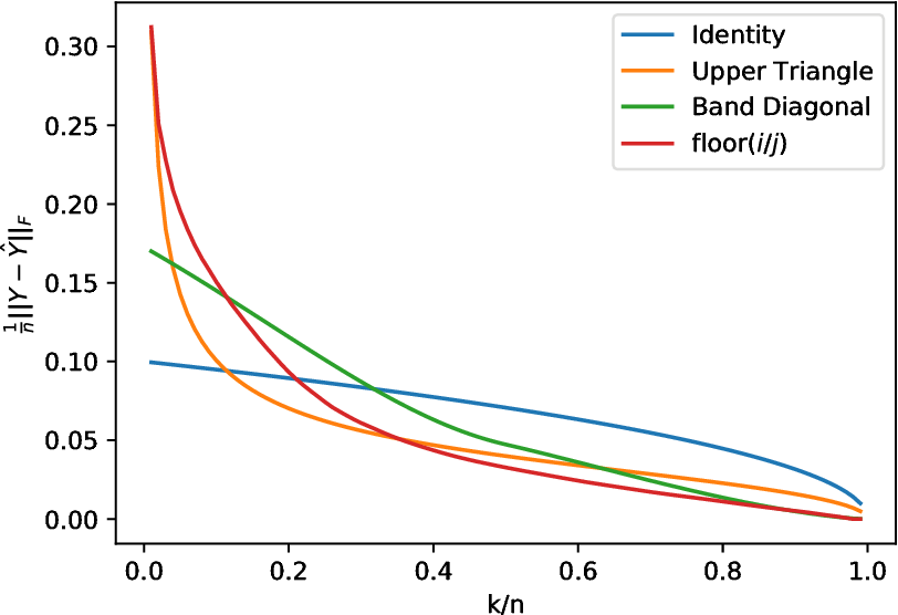 Figure 1 for Compact Factorization of Matrices Using Generalized Round-Rank