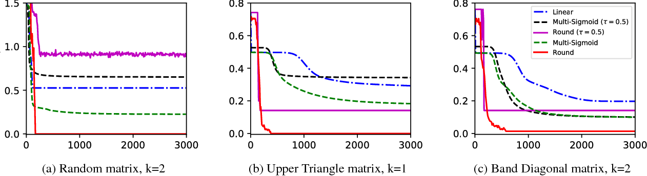 Figure 3 for Compact Factorization of Matrices Using Generalized Round-Rank