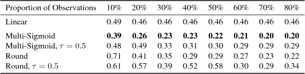 Figure 4 for Compact Factorization of Matrices Using Generalized Round-Rank