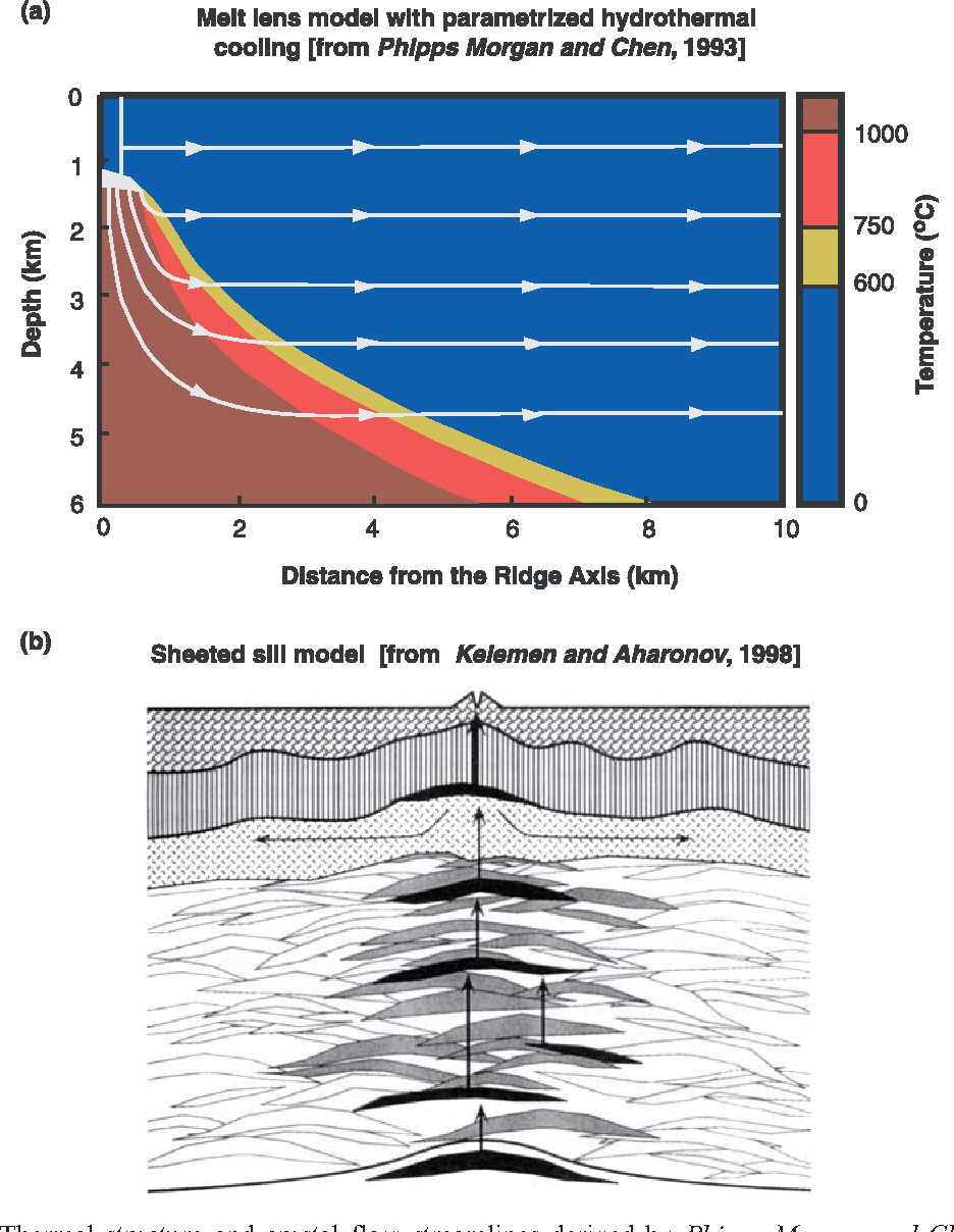 A numerical model of hydrothermal cooling and crustal accretion at figure 1 pooptronica
