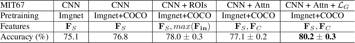 Figure 4 for Affinity Graph Supervision for Visual Recognition