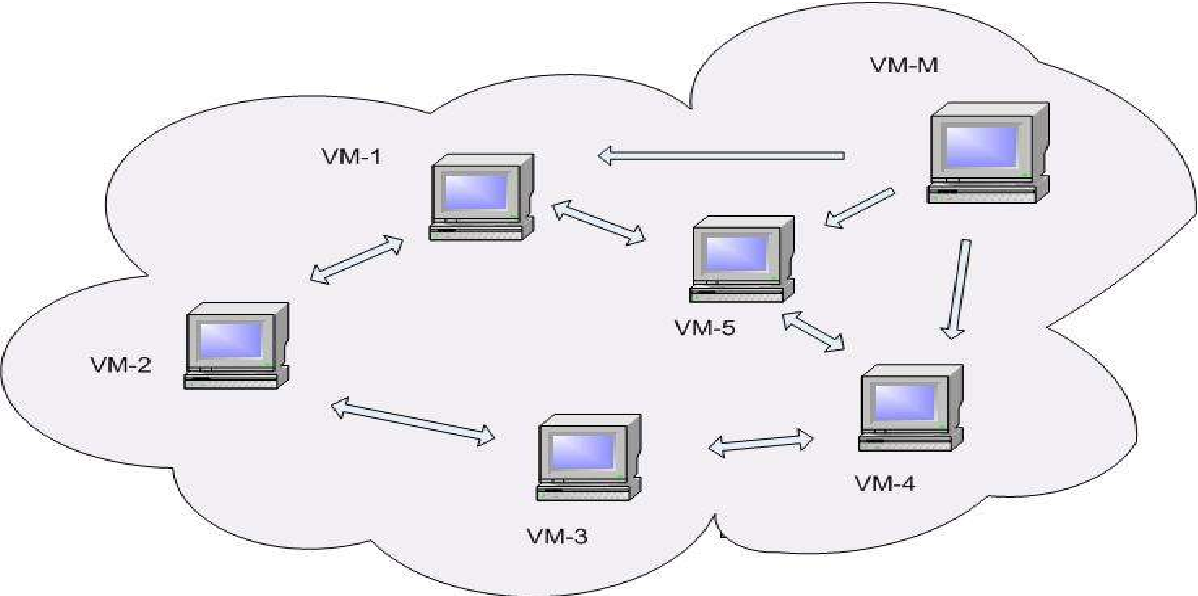 Fig. 5 Security Model in a Virtualized Environment