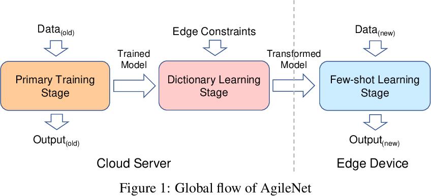 Figure 1 for AgileNet: Lightweight Dictionary-based Few-shot Learning