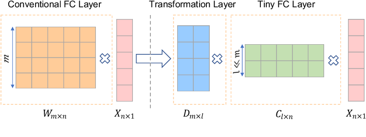 Figure 3 for AgileNet: Lightweight Dictionary-based Few-shot Learning