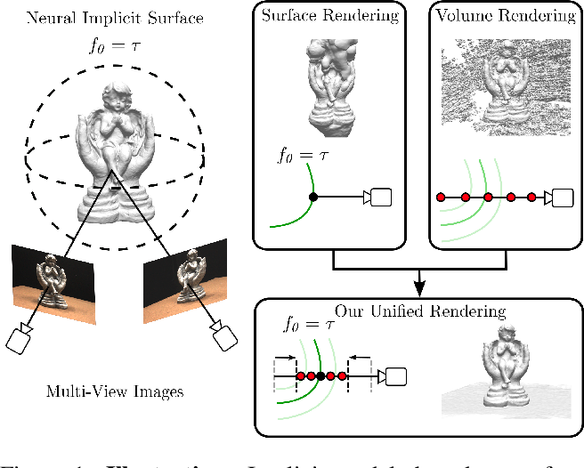 Figure 1 for UNISURF: Unifying Neural Implicit Surfaces and Radiance Fields for Multi-View Reconstruction