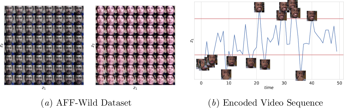 Figure 3 for Disentangled Dynamic Representations from Unordered Data