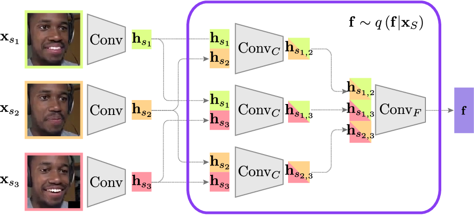 Figure 4 for Disentangled Dynamic Representations from Unordered Data