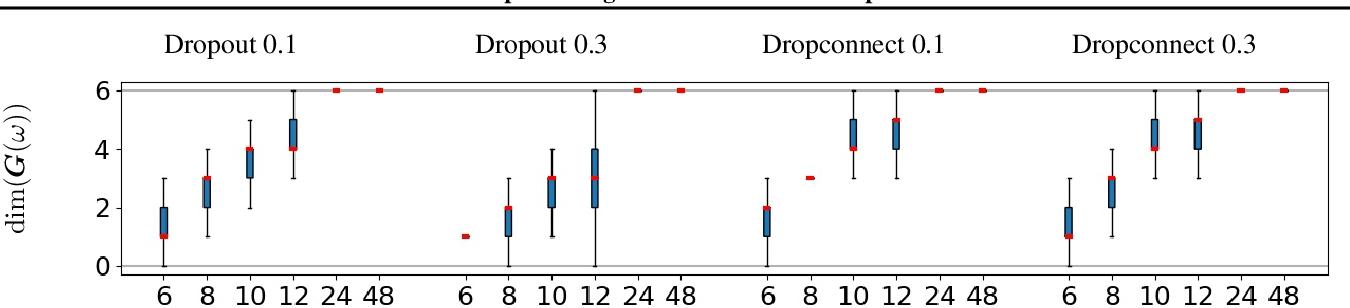Figure 3 for Max-Affine Spline Insights into Deep Generative Networks