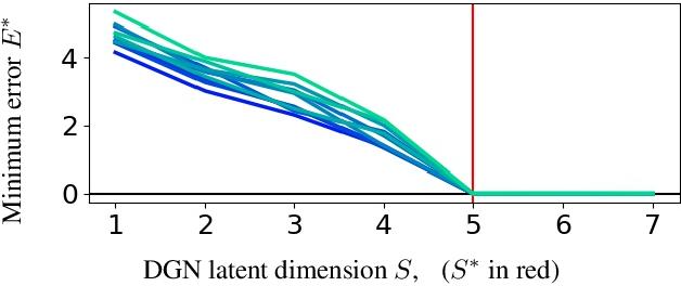 Figure 4 for Max-Affine Spline Insights into Deep Generative Networks