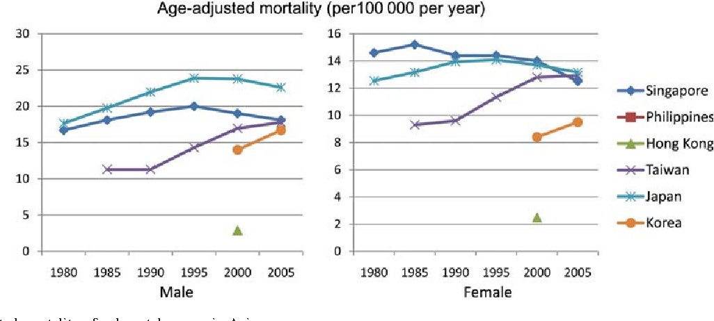 Figure 1. Age-adjusted mortality of colorectal cancer in Asia.