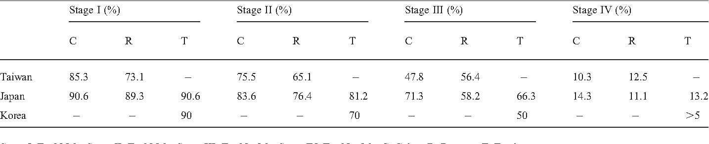 Table 1. Five-year survival rates of colorectal cancer