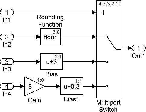 Slicing MATLAB Simulink models - Semantic Scholar