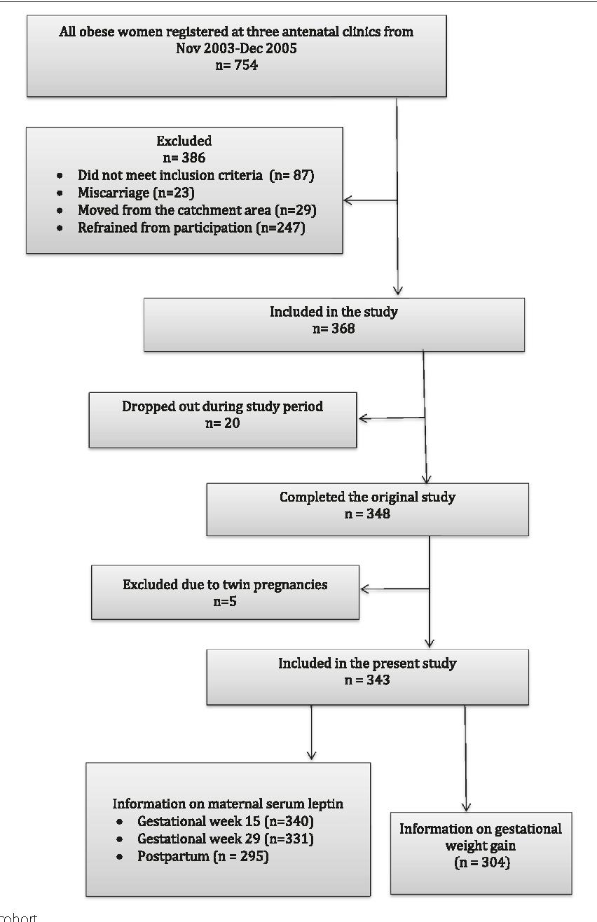 Figure 1 From Maternal Obesity Class I Iii Gestational Weight