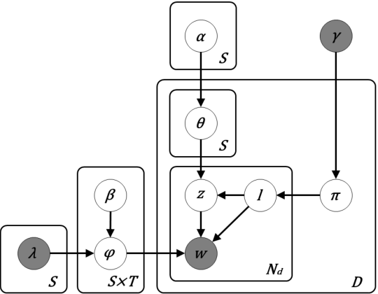 Figure 1 for Extractive and Abstractive Sentence Labelling of Sentiment-bearing Topics