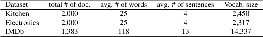 Figure 3 for Extractive and Abstractive Sentence Labelling of Sentiment-bearing Topics
