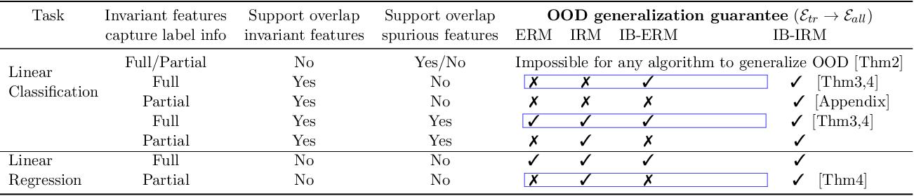 Figure 1 for Invariance Principle Meets Information Bottleneck for Out-of-Distribution Generalization