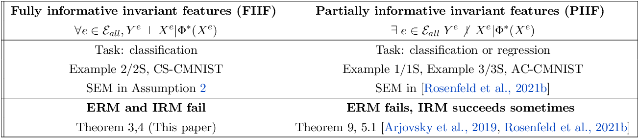 Figure 3 for Invariance Principle Meets Information Bottleneck for Out-of-Distribution Generalization