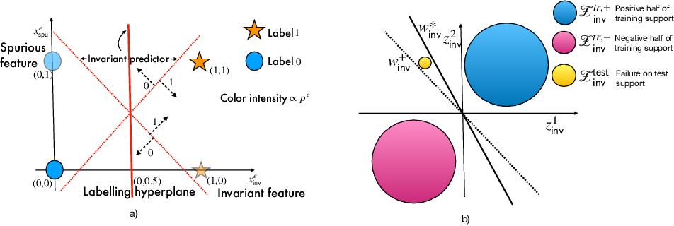 Figure 2 for Invariance Principle Meets Information Bottleneck for Out-of-Distribution Generalization
