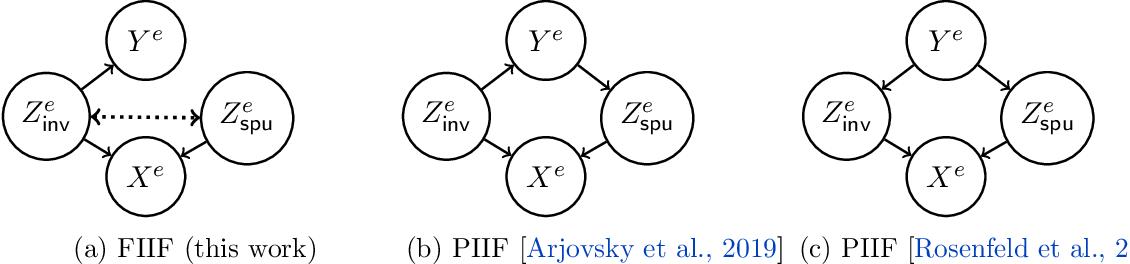 Figure 4 for Invariance Principle Meets Information Bottleneck for Out-of-Distribution Generalization
