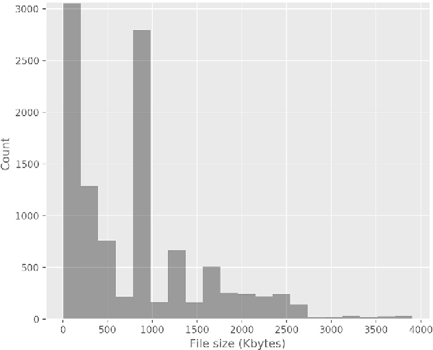 Figure 2 for Deep learning at the shallow end: Malware classification for non-domain experts
