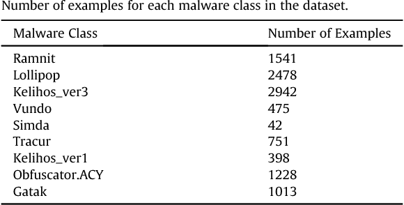 Figure 1 for Deep learning at the shallow end: Malware classification for non-domain experts