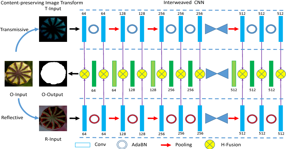 Figure 3 for HyperFusion-Net: Densely Reflective Fusion for Salient Object Detection