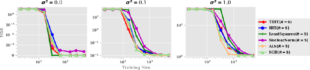 Figure 4 for Connecting Weighted Automata, Tensor Networks and Recurrent Neural Networks through Spectral Learning