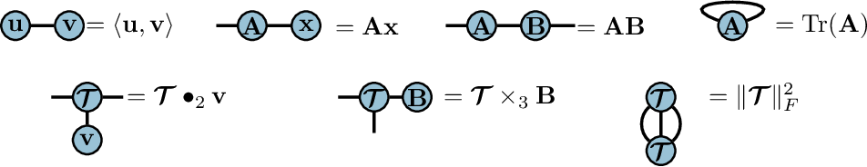Figure 2 for Connecting Weighted Automata, Tensor Networks and Recurrent Neural Networks through Spectral Learning