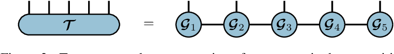 Figure 3 for Connecting Weighted Automata, Tensor Networks and Recurrent Neural Networks through Spectral Learning
