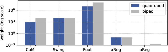 Figure 3 for Crocoddyl: An Efficient and Versatile Framework for Multi-Contact Optimal Control
