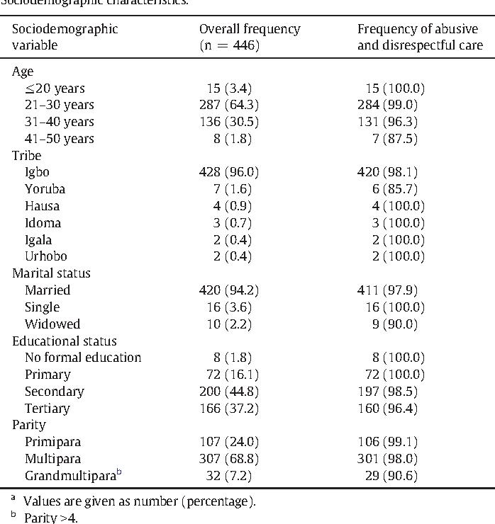 Table 1 Sociodemographic characteristics.a