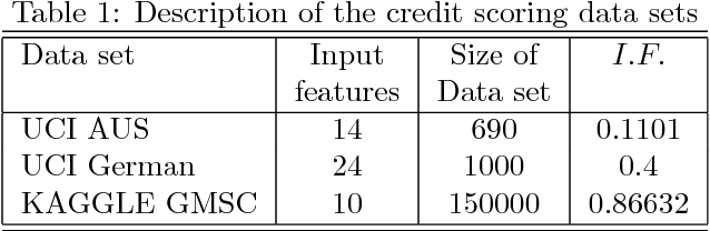 Figure 2 for Online Deep Learning: Growing RBM on the fly
