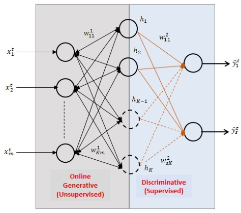 Figure 1 for Online Deep Learning: Growing RBM on the fly