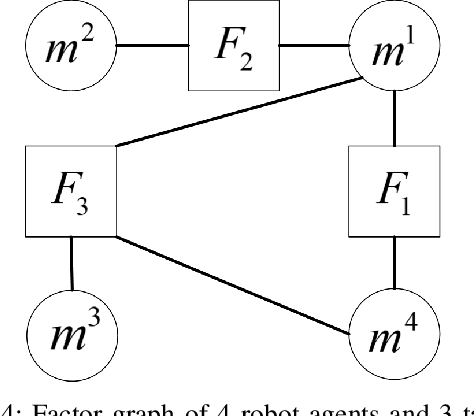 Figure 4 for Decentralized Task and Path Planning for Multi-Robot Systems