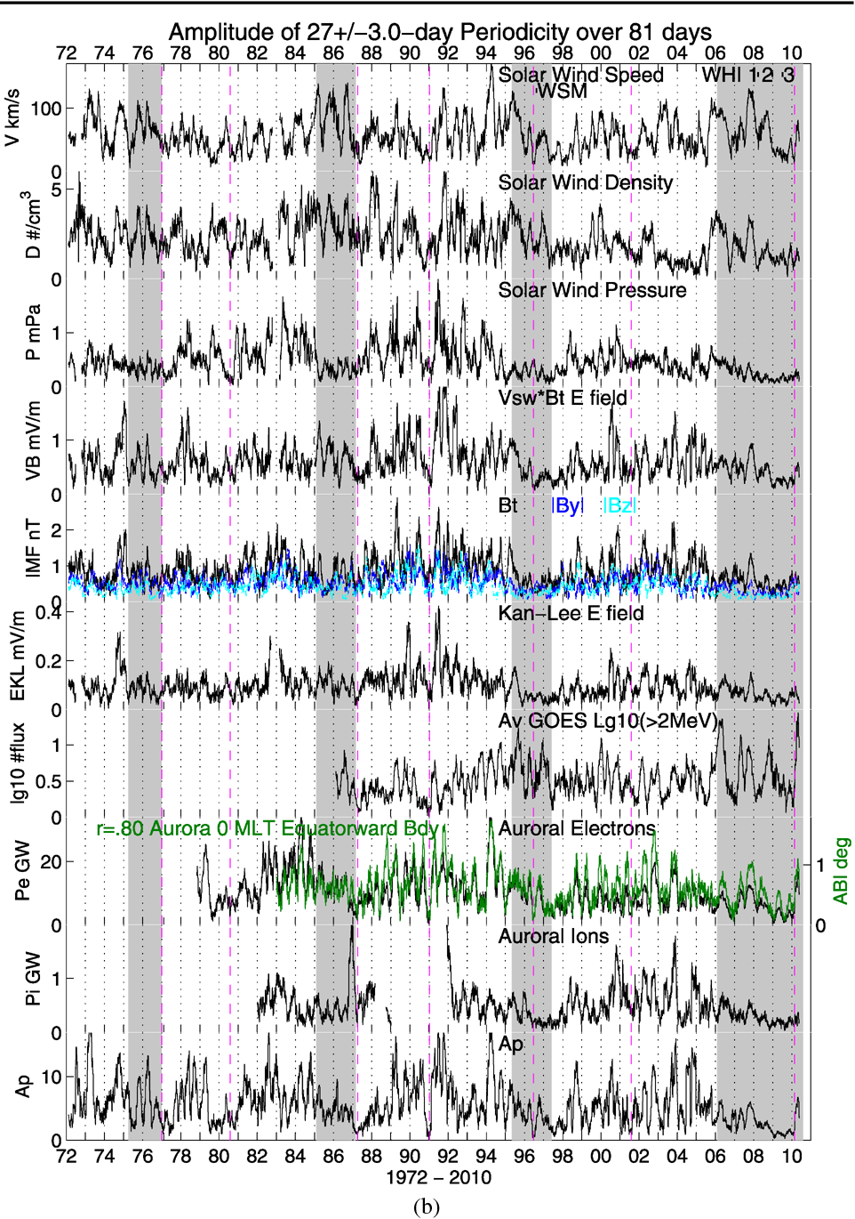 Solar Rotational Periodicities and the Semiannual Variation in the