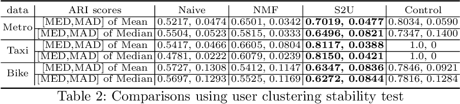 Figure 4 for Station-to-User Transfer Learning: Towards Explainable User Clustering Through Latent Trip Signatures Using Tidal-Regularized Non-Negative Matrix Factorization