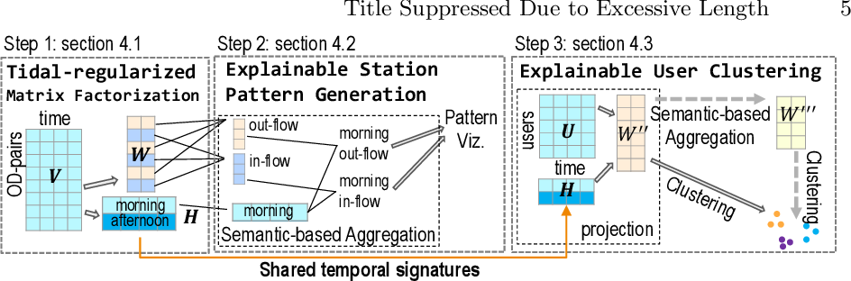 Figure 3 for Station-to-User Transfer Learning: Towards Explainable User Clustering Through Latent Trip Signatures Using Tidal-Regularized Non-Negative Matrix Factorization