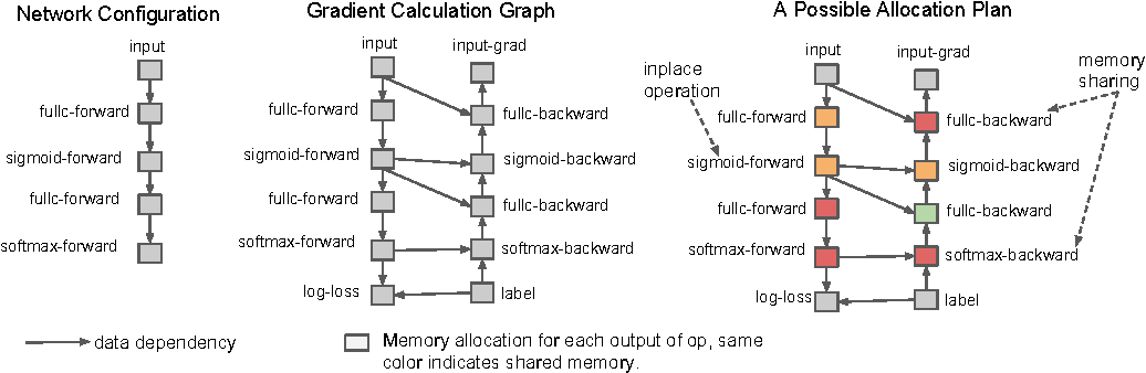 Figure 1 for Training Deep Nets with Sublinear Memory Cost