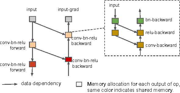 Figure 4 for Training Deep Nets with Sublinear Memory Cost