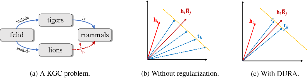 Figure 1 for Duality-Induced Regularizer for Tensor Factorization Based Knowledge Graph Completion