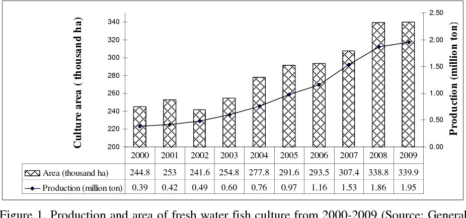 Figure 1 from Evaluation of Local Feed Resources for Hybrid