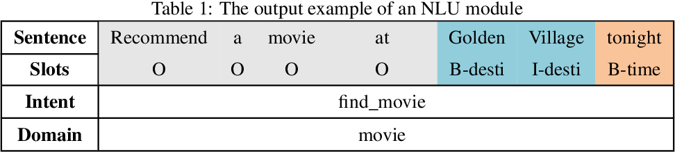 Figure 2 for Recent Advances in Deep Learning Based Dialogue Systems: A Systematic Survey