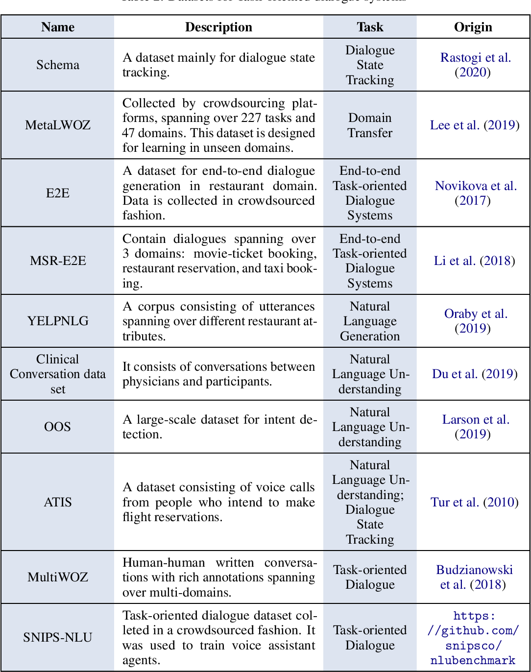 Figure 4 for Recent Advances in Deep Learning Based Dialogue Systems: A Systematic Survey