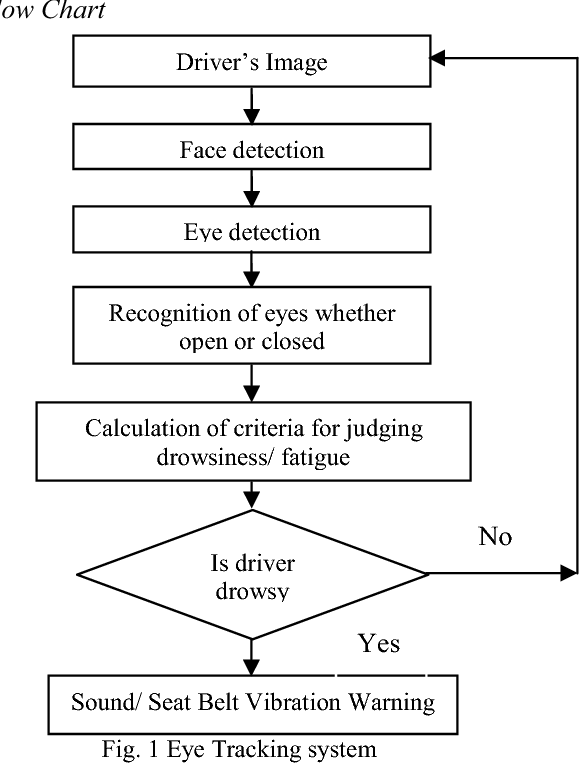 Figure 1 from Eye tracking based driver fatigue monitoring and