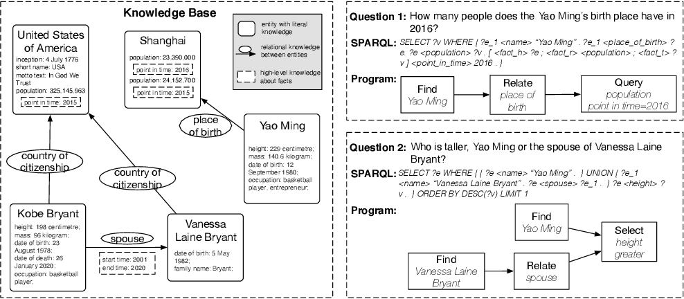 Figure 1 for KQA Pro: A Large Diagnostic Dataset for Complex Question Answering over Knowledge Base