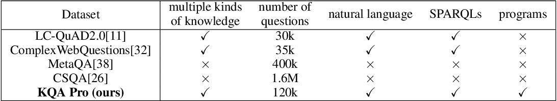 Figure 2 for KQA Pro: A Large Diagnostic Dataset for Complex Question Answering over Knowledge Base