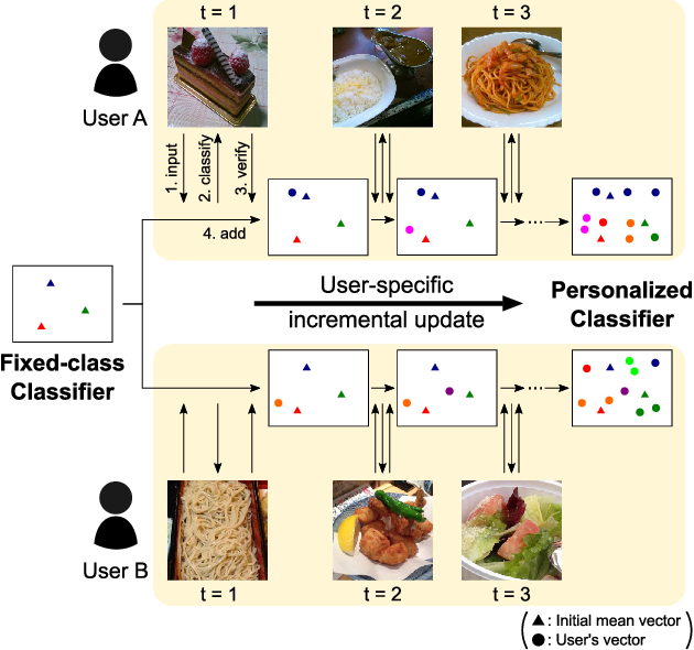 Figure 1 for Personalized Classifier for Food Image Recognition